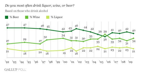 Beer Gallup Poll