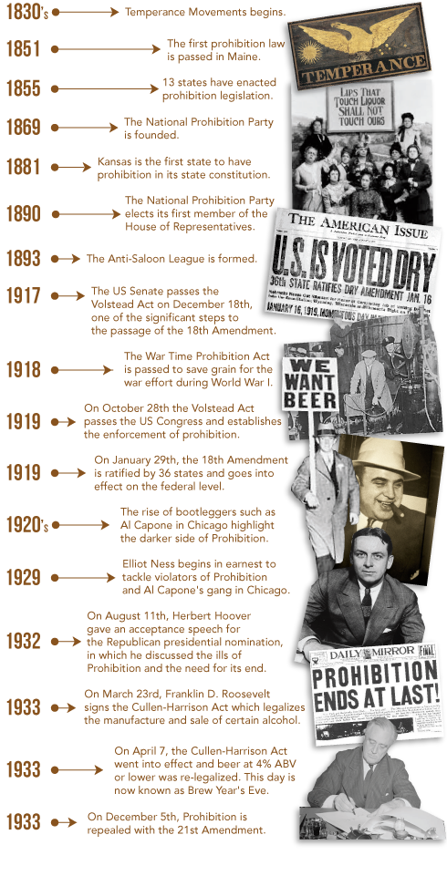 a history of the prohibition in the united states A detailed account of the prohibition key stage 3 gcse: world history united states a-level - (ocr) (aqa) last updated: 22nd february, 2018.