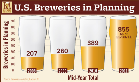 Breweries in Planning
