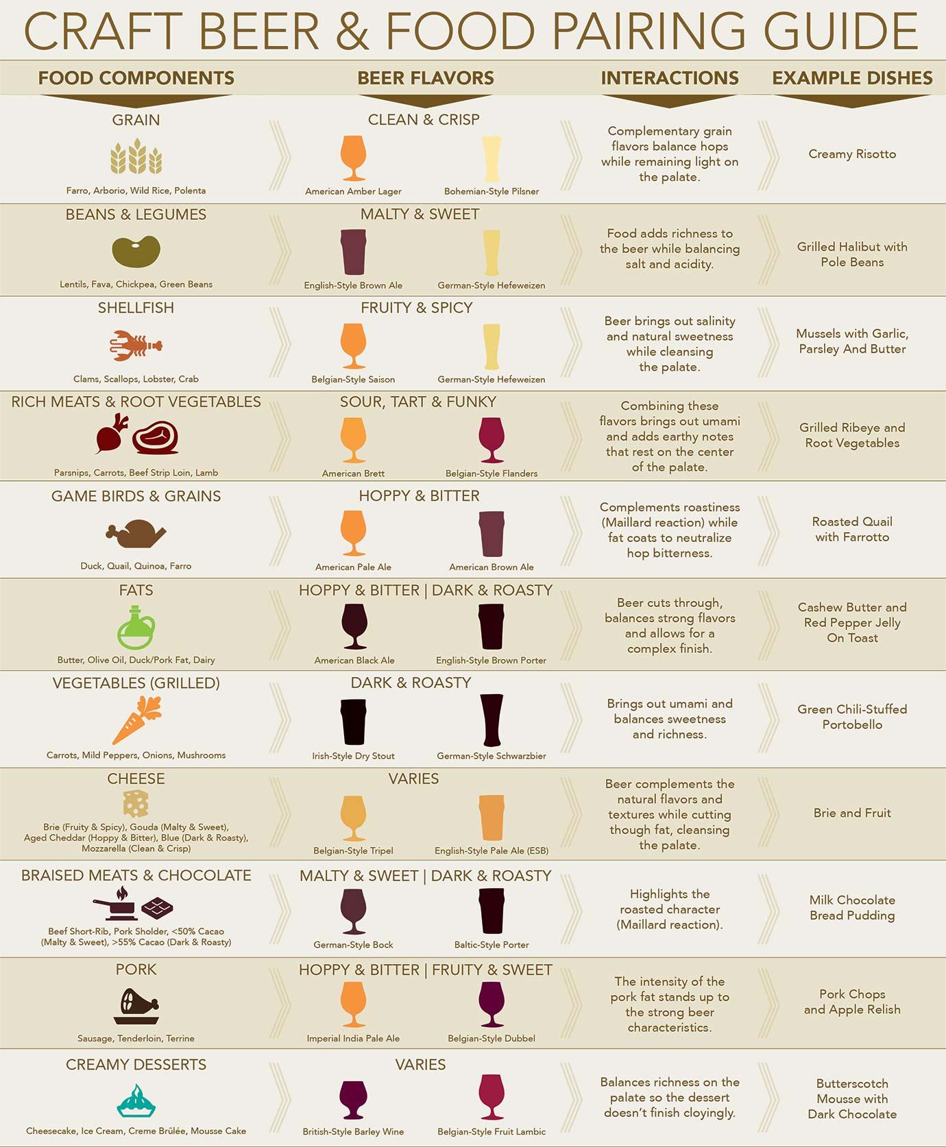 beer_food_guide_web