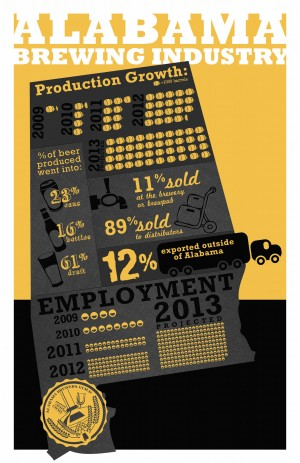AL Beer Industry Growth
