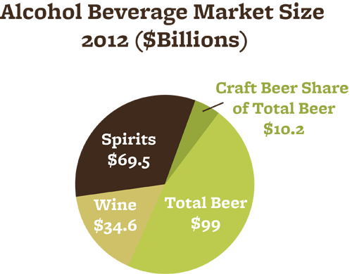 Beer Remains America S Preferred Alcoholic Beverage